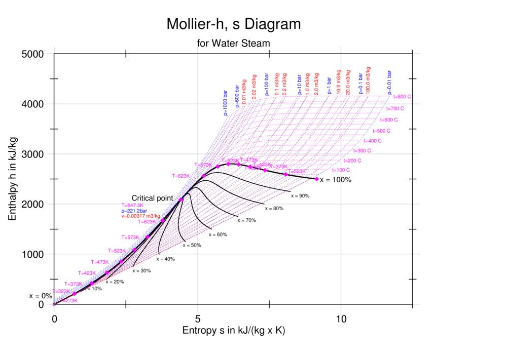 enthalpy entropy chart eanswers rh wiki eanswers net