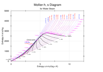 Steam - A Mollier enthalpy-versus-entropy diagram for steam