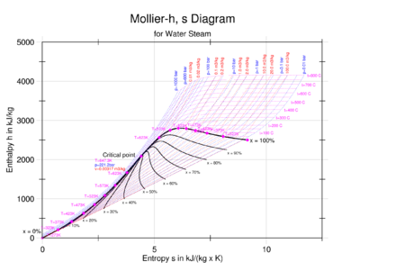 enthalpy entropy chart wikiwand rh wikiwand com Mollier Diagram English Units Saturated Steam Mollier Diagram
