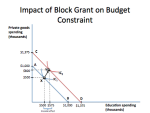Block grant - When Town A is offered a block grant of $375,000, the budget constraint shifts outwards from AB to CD. Town A chooses point Y on CD, as it spends $75,000 more on education and $300,000 more on private goods.