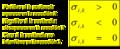 La reaccion quimica Convencion de signos sigma ik.png