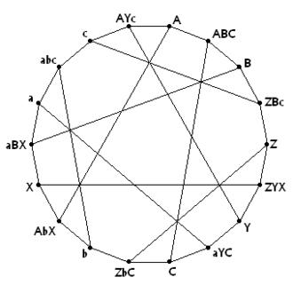 Levi graph - Image: Levi graph of Pappus Configuration