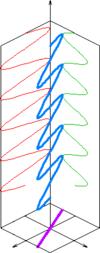 Diagrama de polarización lineal