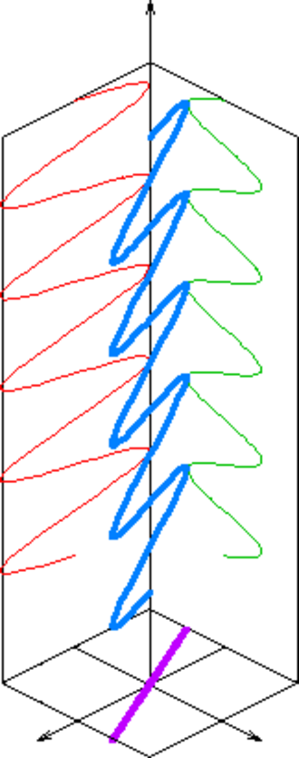 Linear polarization - Diagram of the electric field of a light wave (blue), linear-polarized along a plane (purple line), and consisting of two orthogonal, in-phase components (red and green waves)