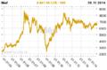Měď cena komodity.png