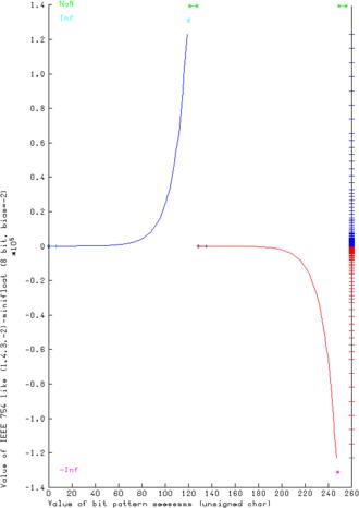 Minifloat - Graphical representation of integral (1.4.3.−2) minifloats.