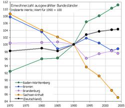 Entwicklung ausgewählter Bundesländer