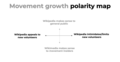 Movement growth polarity map - brand community consultation.png