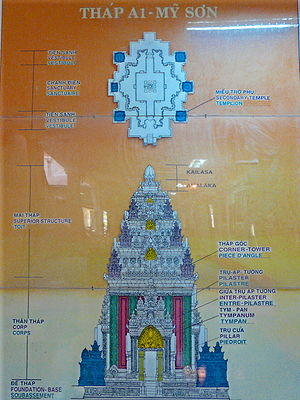 "Mỹ Sơn - The great temple ""A1"" dedicated to the god Sambhubhadresvara by King Sambhuvarman in the 7th century is now a pile of rubble: fortunately, scholars were able to make this diagram before its destruction during the Vietnam War."
