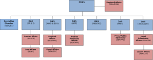 Bureau of Near Eastern Affairs - Organizational chart of the Bureau of Near Eastern Affairs