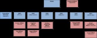 Bureau of Near Eastern Affairs - Organizational chart of the Bureau of Near Eastern Affairs