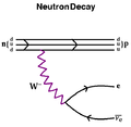 Neutron decay.png