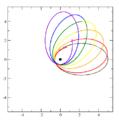 Newton revolving orbits 1 0.95.png