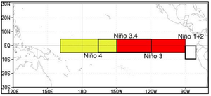 "El Niño–Southern Oscillation - The various ""Niño regions"" where sea surface temperatures are monitored to determine the current ENSO phase (warm or cold)"