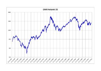 OMX Helsinki 25 - OMX Helsinki 25 Index 1988–2012