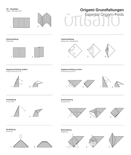 A list of nine basic Origami folds: the valley (or mountain), the pleat, the rabbit ear, the outside reverse, the inside reverse, the crimp, the squash, the sink and the petal Origami-Basisfaltungen.png