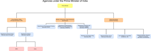 Prime Minister's Office (India) - Wikipedia