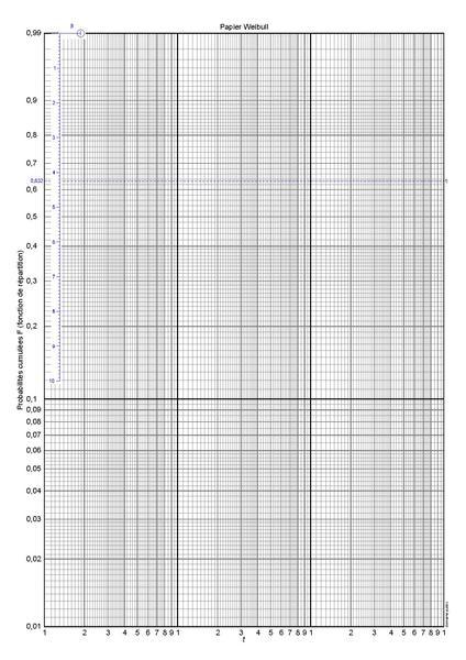 file papier weibull 3 cycles log dense  pdf  pdf