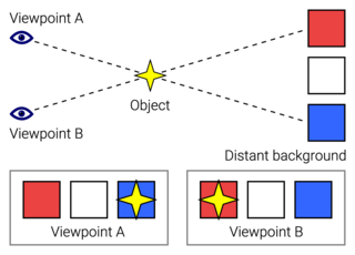Parallax Difference in the apparent position of an object viewed along two different lines of sight