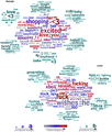Personality and gender word cloud for social media.png