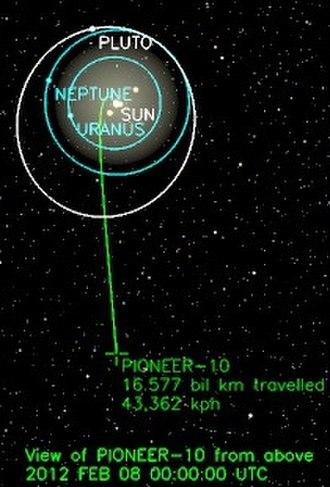 Pioneer 10 - Position of Pioneer 10 on 8 February 2012