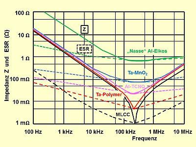 Elektrolytkondensator Wikipedia
