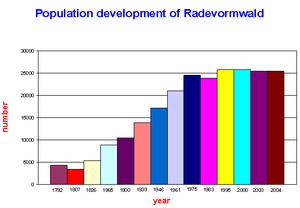 Radevormwald - Image: Population radevormw