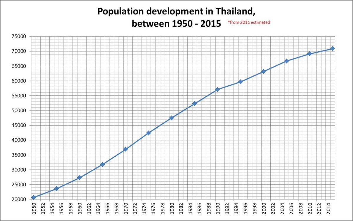 Demographics of Thailand - Wikipedia