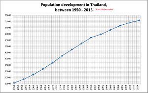 Demographics of Thailand - Thailand's population (1950-2015).