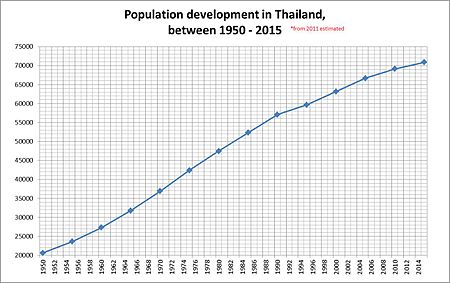 Demographics Of Thailand Wikipedia
