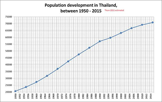 Demographics of Thailand