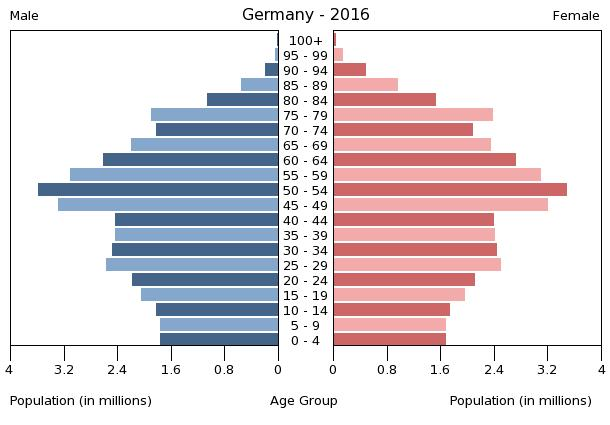 Population pyramid of Germany 2016