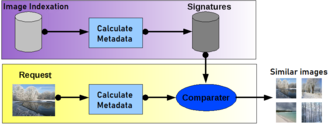 Content-based image retrieval - General scheme of content-based image retrieval