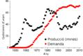 Producció-demanda d'urani.png
