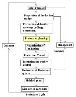 Production planning border area between business management, engineering, industrial engineering, and computer science in particular, the economic