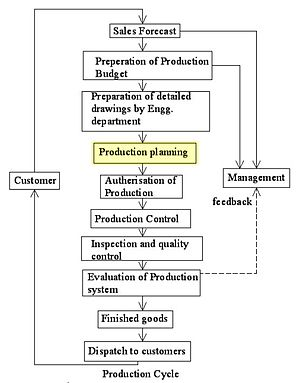 production order quantity model definition