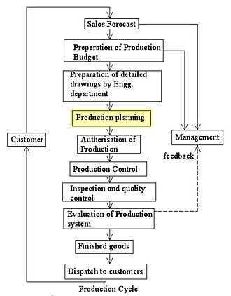 Production planning - Role of Production Planning in the Production Cycle.