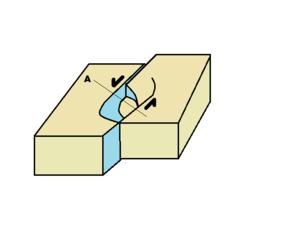 Tectonic subsidence - Pull-apart basin created by strike-slip faults