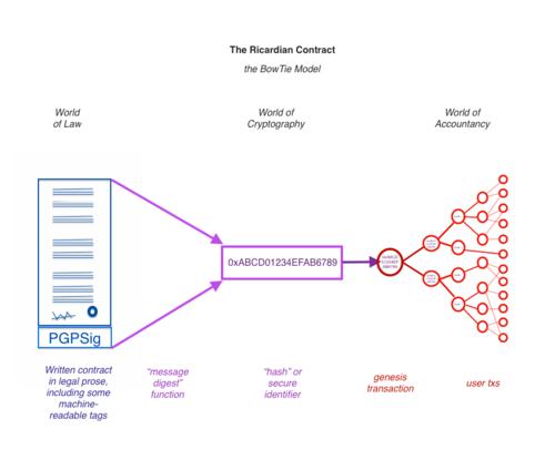 Ricardian Contract Wikipedia