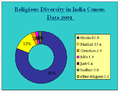 Religious diversity in India.png