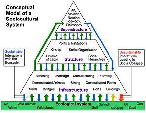 Sociocultural system - Conceptual Model of a Sociocultural System.