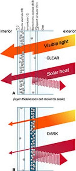 SAGE Electrochromics - Figure 1: How electrochromic glass works.