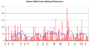 Saleem Malik - Saleem Malik's career performance graph.
