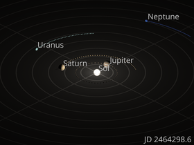 Orrery Showing The Motions Of Outer Four Planets Small Spheres Represent Position Each Planet On Every 100 Julian Days Beginning January 21