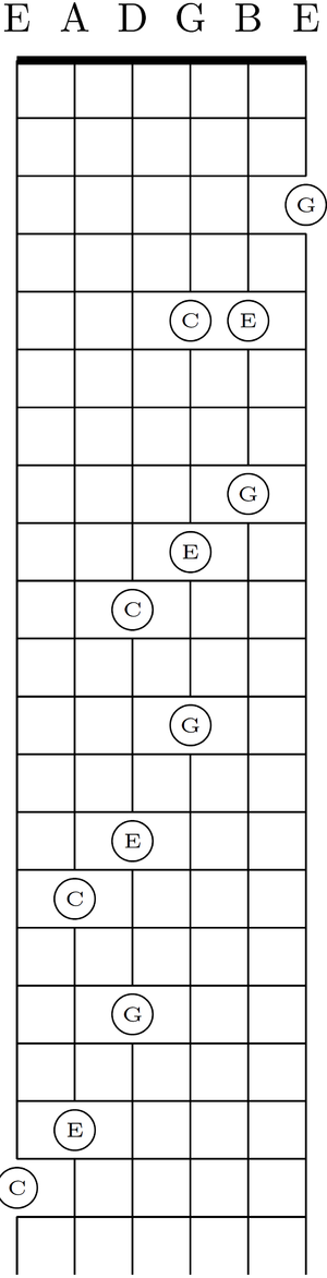 Guitar tunings - Image: Standard diagonal shifting of C major chord