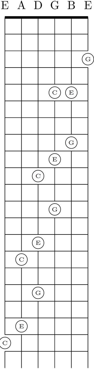 Major thirds tuning - Image: Standard diagonal shifting of C major chord
