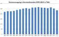 Stromerzeugung in Kernkraftwerken 1995-2012.png