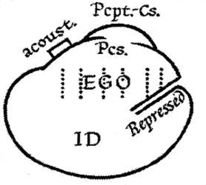 "Id, ego and super-ego - ""The ego is not sharply separated from the id; its lower portion merges into it.... But the repressed merges into the id as well, and is merely a part of it. The repressed is only cut off sharply from the ego by the resistances of repression; it can communicate with the ego through the id."" (Sigmund Freud, 1923)"