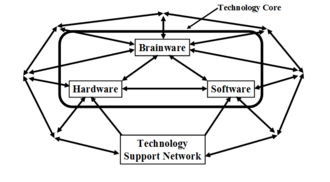Technology support net - Structure of technology