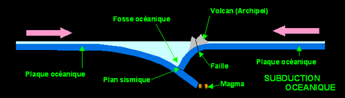 Subduction océanique.PNG